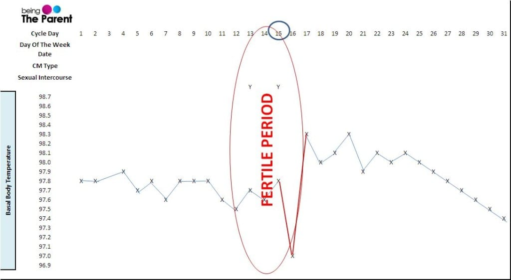 Sample Chart For Charting Periods (1)