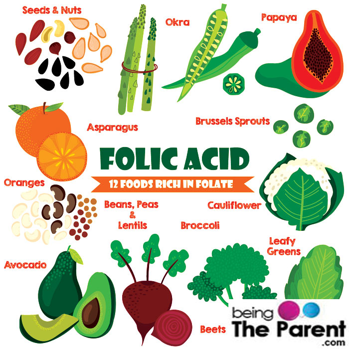 Folic Acid Containing Foods List