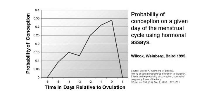 irregular periods graph
