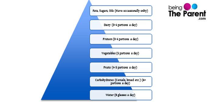 Pregnancy meal plan