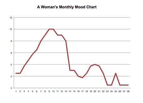 Womans Monthly Mood Chart